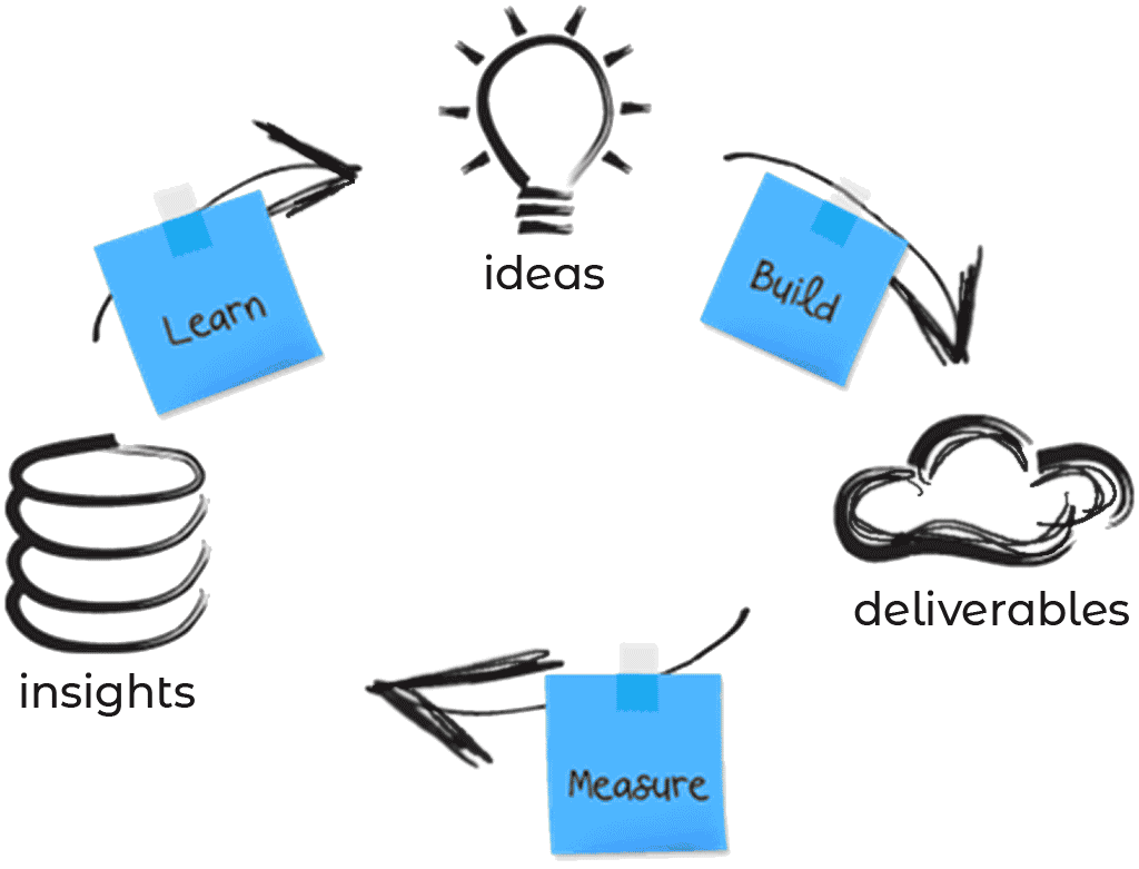 Minimum Viable Product life cycle