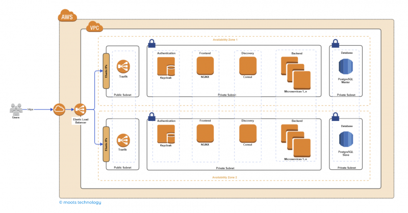 toldu aws architecture diagram